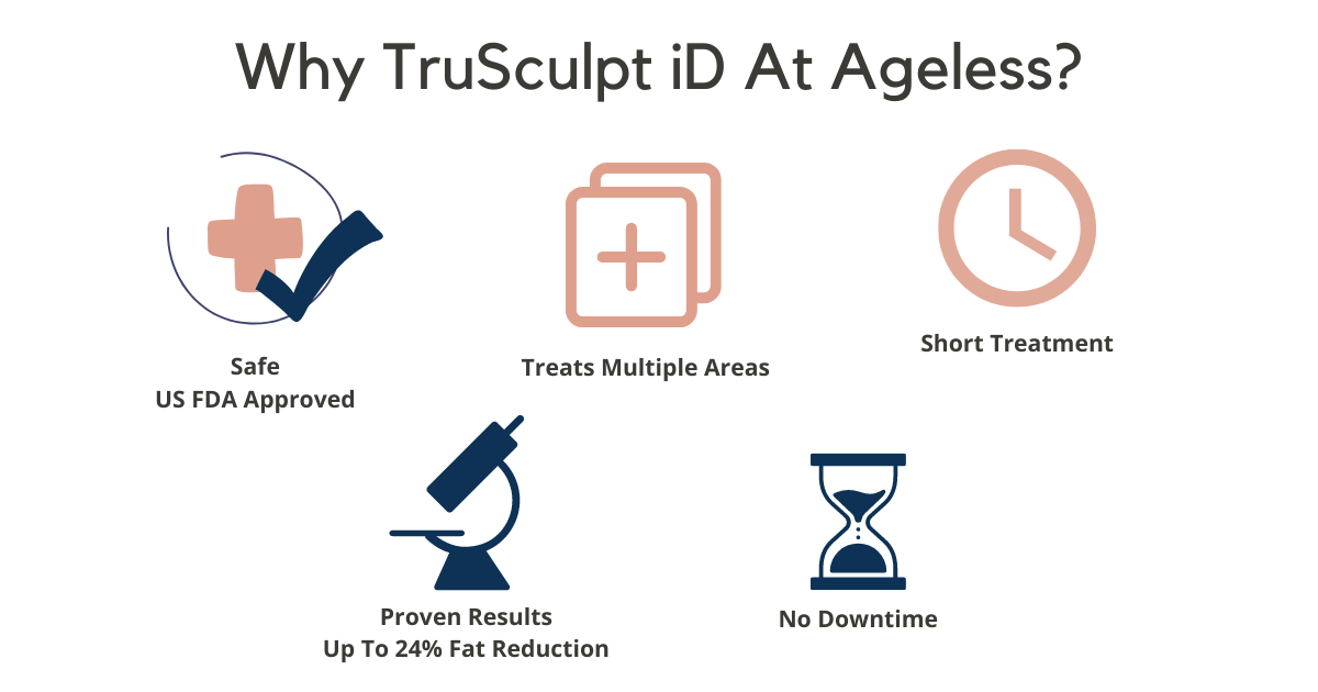 trusculpt id, fat loss, fat reduction, weight loss, ageless medi aesthetics