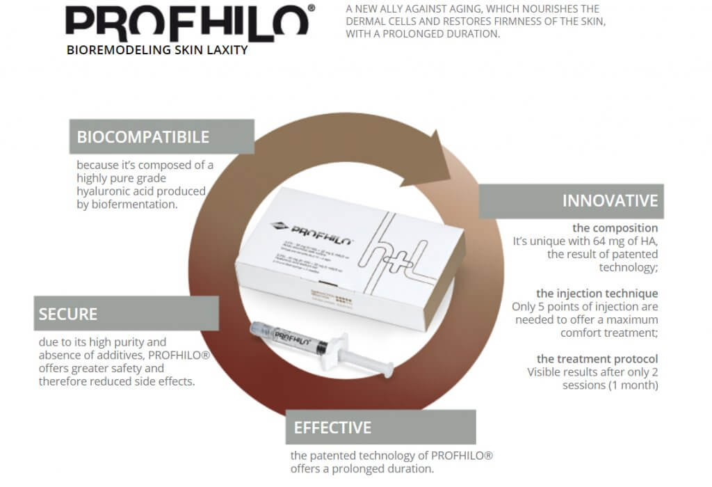 skin laxity, sagging skin, connective tissues, 5 points injections, bio-remodeling, Hyaluronic acid, Profhilo face treatment, profhilo, profhilo neck, anti-aging, HA, Dr. Lam Bee Lan, Ageless Medical,