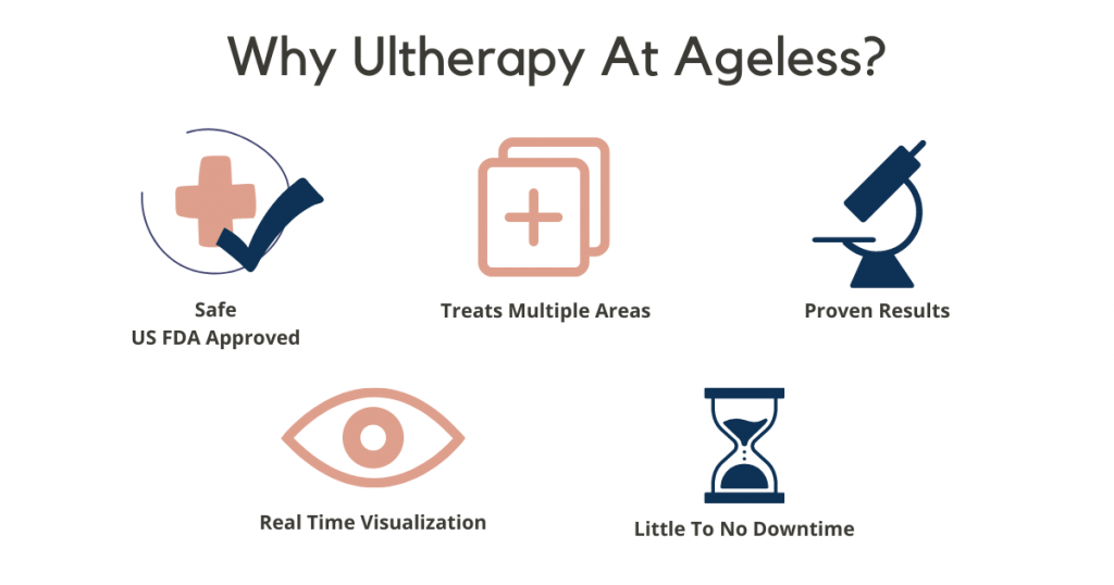 ultherapy, ageless medical, dr lam bee lan, non invasive face lift, skin tightening, anti aging